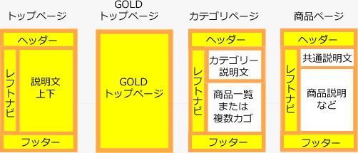 レイアウト図で見るトップページの移行箇所